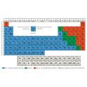 Periodická soustava prvků (A4)