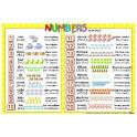 Anglické číslovky - nástěnný obraz